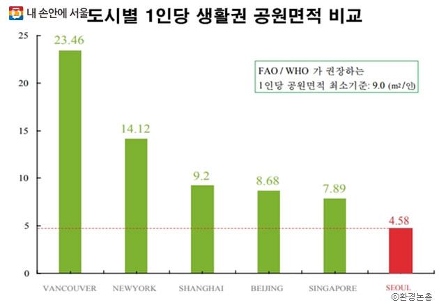 도시별 1인당 생활권 공원면적 비교. 서울시는 1인당 공원 면적은 넓지만, 쉽게 이용할 수 있는 생활권 공원은 WHO권장 기준의 절반을 겨우 넘는다. ⓒ환경논총