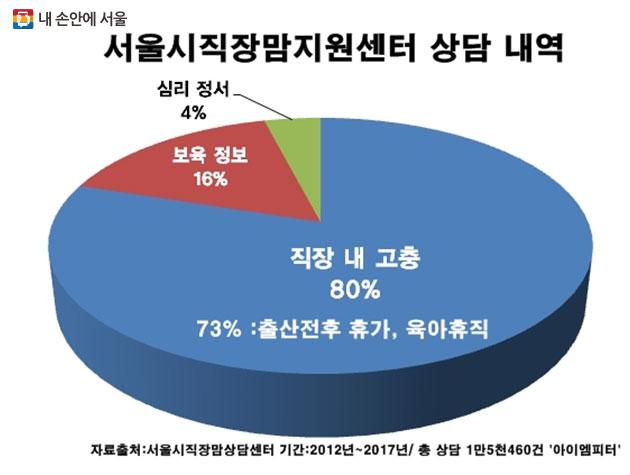 지난 5년간 서울시직장맘지원센터 상담의 80%는 직장 내 출산전후 휴가, 육아 휴직 등에 관한 고민과 함께 해고, 부당전보, 대기발령, 업무 복귀 거부 등 불리한 직장 내 처우였다