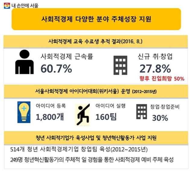 `2011-2015 서울시 사회적경제 활성화 정책의 성과와 과제`에서 발표된 자료