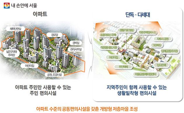 향후 서울의 미래 동네모습으로 발전