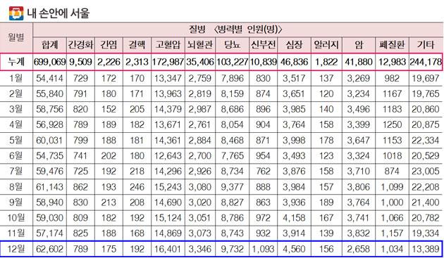 (2014년~2016년)최근 3년간 월별 병력별 구급활동 현황(☞ 이미지 클릭 크게보기)