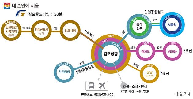 9호선 서쪽 노선과 김포도시철도가 연결되면 한강 이남을 동서로 길게 이어주는 광역철도의 면모를 갖추게 된다.ⓒ김포시