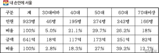 2017년 개인체납자 연령별 수 및 체납액(신규 공개) ⓒ서울시