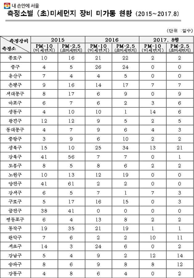 측정소별(초)미세먼지 장비 미가동 현황