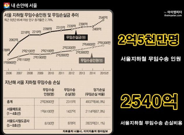 2015년 서울지하철 무임수송인원 및 무임수송 손실 비용