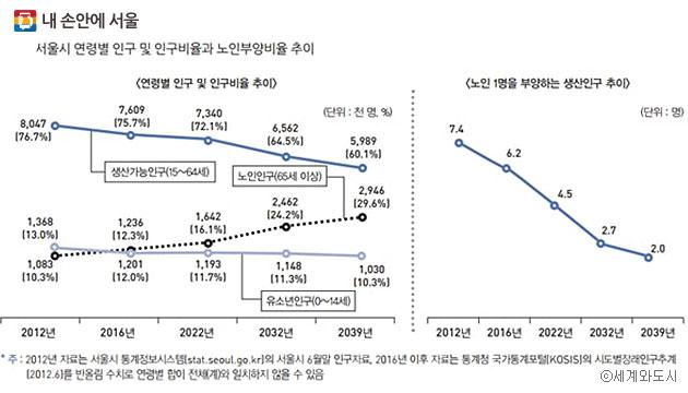 서울시 연령별 인구 비율 및 노인부양비율 추이 (윤민석, 서울연구원 도시사회연구실) ⓒ세계와도시