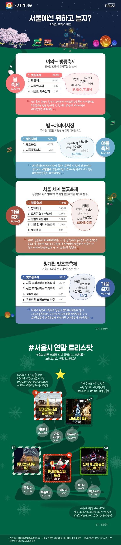 겨울축제 1만35건  청계천빛초롱축제: 겨울엔 소원을 이뤄주는 빛이 있다  메조미디어가 소셜데이터분석솔루션 'TIBUZZ'를 활용해 서울의 축제를 언급한 소셜 빅데이터를 분석한 결과, 사계절 가운데 겨울축제로는 '빛초롱축제'가 5,716회로 단연 인기였다. 이어 크리스마스마켓이 2위, 3위, 5위를 차지했다. 겨울을 앞두고 실시된 김장문화제(524회)도 4위를 차지했다.  #서울시 연말 트리스팟  서울의 예쁜 트리를 보며 특별하고 로맨틱한 크리스마 연말 보내세요! 서울 크리스마스 트리들이 최근 SNS를 달구고 있다. 트리마다 사람들이 태그하는 단어가 다른 점도 흥미롭다.  1위는 '별마당도서관골드트리(286회)'로 #예쁘다 #반짝거리다 등 태그가 매칭됐다. 2위는 서울광장트리(157회)로 #따뜻하다는 태그가 주를 이뤘다. 이어 3위 롯데월드타워트리(153회)는 #즐겁다, 4위 롯데월드산타트리(152회)는 #특별하다 #빛나다, #신세계명동본점LED트리(138회)sms #들뜨다 #로맨틱하다 등이 함께 했다.  ※편집자주: 트리명소 업글글수와 태그 언글글수 차이는 단어와 실제 장소 사진 매칭 차이에 의한 것임. 태그는 실제 장소를 기준으로 산출.  가을축제 2만8,400건  서울 세계 불꽃축제 :동영상/하이라이트까지 봐줘야 불꽃축제를 제대로 본 것  가을은 축제가 가장 풍성한 시기이자, SNS 공유도 활발한 시기였다. 사계절 가운데 가장 많은 업로드수를 기록했다. 1위는 총 1만1,946회를 기록한 불꽃축제였고, 이어 2위 밤도깨비 야시장도 1만967회로 막상막하였다. 올해 처음 개최된 도시건축비엔날레(2,350회)가 3위를 차지했다. 이어 한성백제문화제(1,080회), 억새축제(987회) 등 순이었다.  불꽃축제와 관련해 인기태그는 #명당, #야경 #하늘 #화려하다 #동영상 #인파 #하이라이트였다.  여름축제 1만3,314건  밤도깨비야시장: 무더운 여름엔 시원한 한강의 야시장으로  청계천, 여의도, 동대문 등에서 주말 밤에 만날 수 있는 특별한 이벤트로 '밤도깨비야시장'이 여름 축제·이벤트 키워드 1위를 차지했다. 어느새 사람들에게 주말 나들이 코스로 인기를 끌고 있는 것. 태그로는 밤도깨비야시장이 서는 지역명과 함께 #푸드트럭, #맥주, #시원하다 등이 인기였다.  봄축제 2만7,477건  여의도 벚꽃축제: 만개한 벚꽃이 알려주는 봄소식  봄에 페이스북, 인스타그램 등 SNS에서 인기를 키워드는 차례대로 1위 벚꽃축제(2만234회), 2위 밤도깨비(4,524), 3위 서울연극제(1,585회), 4위 서울로 가족걷기(1,134회) 등이 인기를 끌었다. 함께 매칭된 태그는 #만개 #날씨 #자전거 #치맥, #나들이/피크닉이었다.