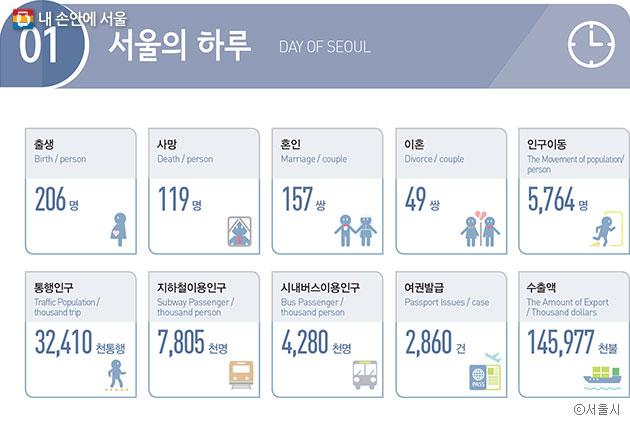 서울시가 펴낸 `2017서울통계연표` ⓒ서울시