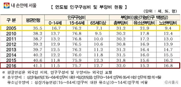 서울시 연도별 인구구성비 및 부양비 현황 ⓒ서울시