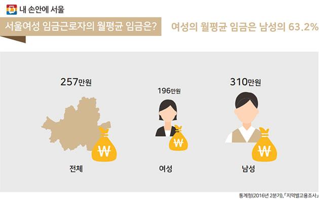 임금근로자의 월평균 임금