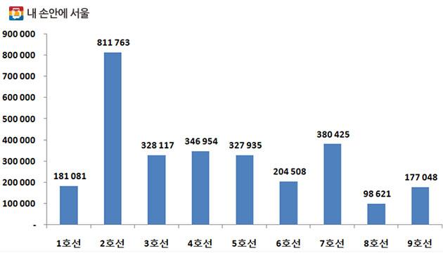 2016년 지하철 노선별 수송현황 (단위 : 천명)