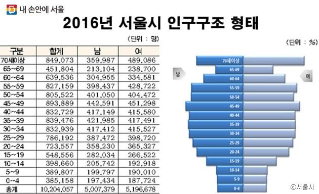 2016년 서울시 인구구조 형태, 70세 이상 인구가 두 번째로 많다. ⓒ서울시