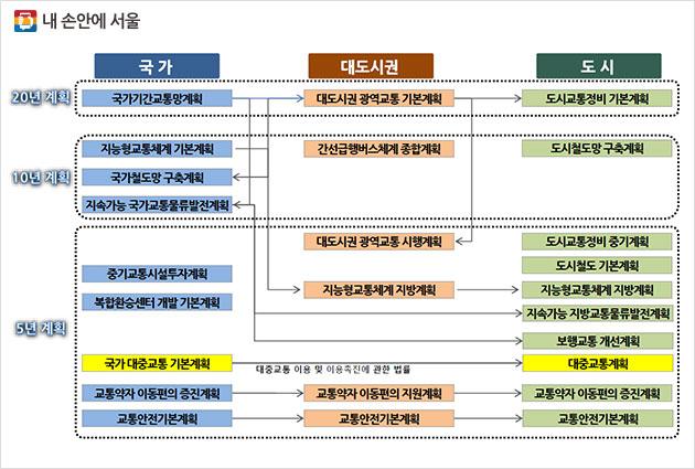 기간 및 대상에 따른 법정 교통계획