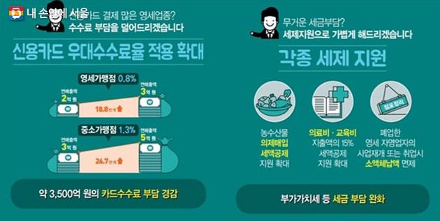 정부가 발표한 소상공인,자영업자, 영세중소기업 지원대책