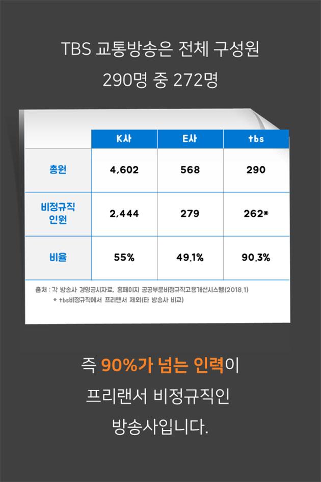 TBS 교통방송은 전체 구성원 290명 중 272명 즉 90%가 넘는 인력이 프리랜서 비정규직인  방송사입니다.