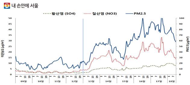 지난 1월 14일부터 18일까지 초미세먼지 증가원인 물질 농도 비교 그래프. 국내오염원인 질산염(빨간색)이 중국오염원인인 황산염(녹색)보다 높았다.