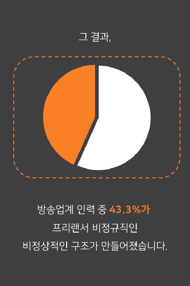 그 결과 방송업계 인력 중 43.3%가 프리랜서 비정규직인 비정상적인 구조가 만들어 졌습니다