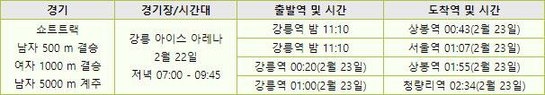 KTX 막차 정보 및 쇼트트랙 결승전 정보