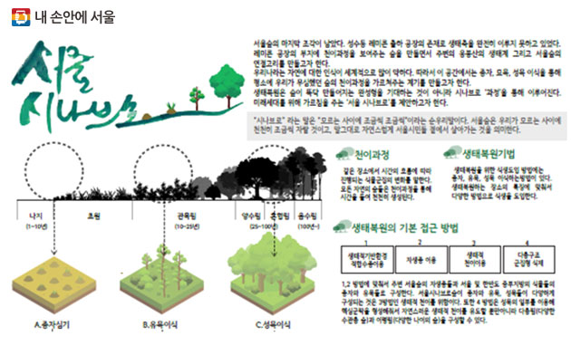최우수상 고성화·하형석 팀 `서울시나브로`