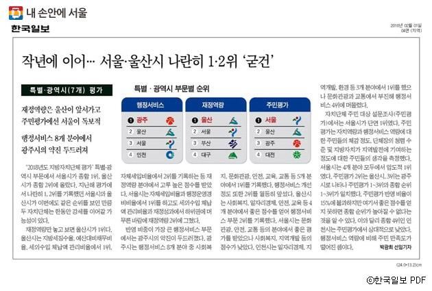 한국일보와 한국지방자치학회가 행정안전부 후원을 받아 16개 광역자치단체와 226개 기초자치단체를 대상으로 실시한 `2018년도 전국 지방자치단체 평가` 에서 서울시가 종합 1위에 올랐다