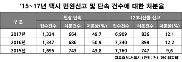 서울시에 접수된 택시 민원신고 및 단속 건수에 대한 처분율(처분율 : 과태료, 신분상 처분(경고‧자격정지‧취소)은 처분에 포함, 단 과태료가 병과되지 않은 경고처분 제외)