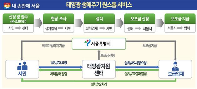 태양광지원센터 원스톱 서비스 안내