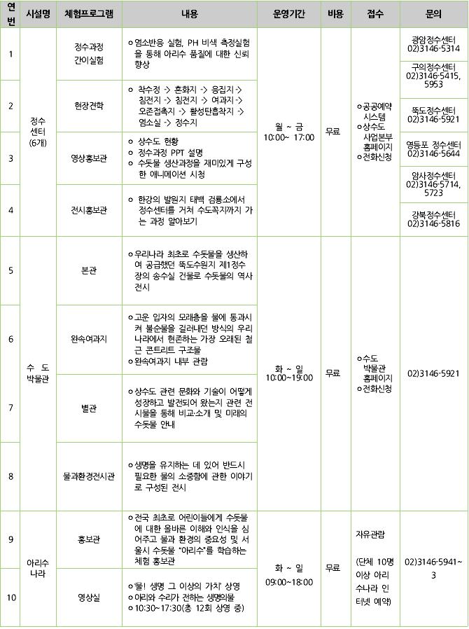 상수도시설별 체험프로그램 안내표
