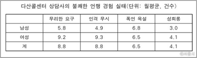 2014년 '서울시인권위원회'가 조사한 다산콜센터 상담사의 실태