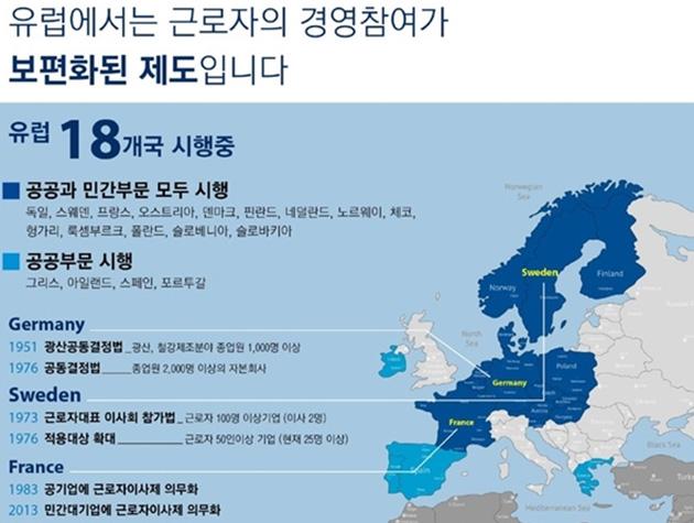 유럽에서는 근로(노동)이사제의 현황과 도입 연도