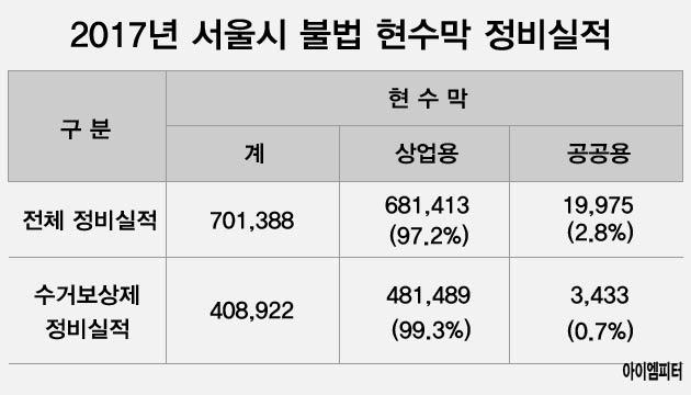 2017년 서울시 불법 현수막 정비 실적. 상업용에 비해 공공현수막의 철거는 현저히 낮다
