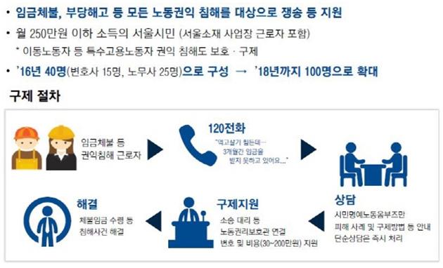 서울시가 2016년부터 운영하고 있는 '노동권리보호관' 제도