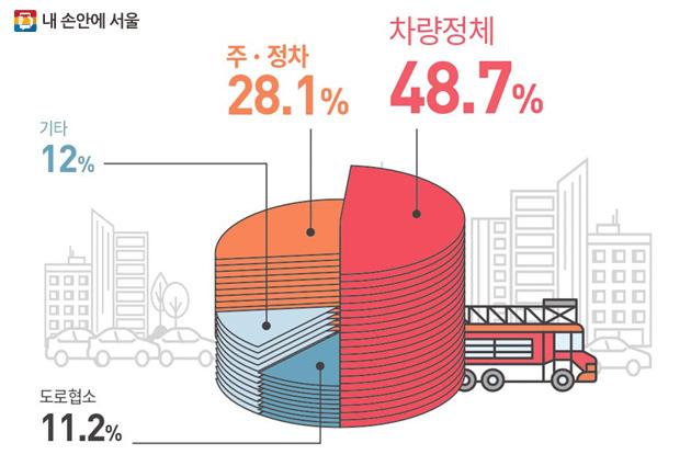 화재 발생시 소방차 출동 장애요인, 주정차 장애는 24시, 13시, 18~19시에 집중되고 있다