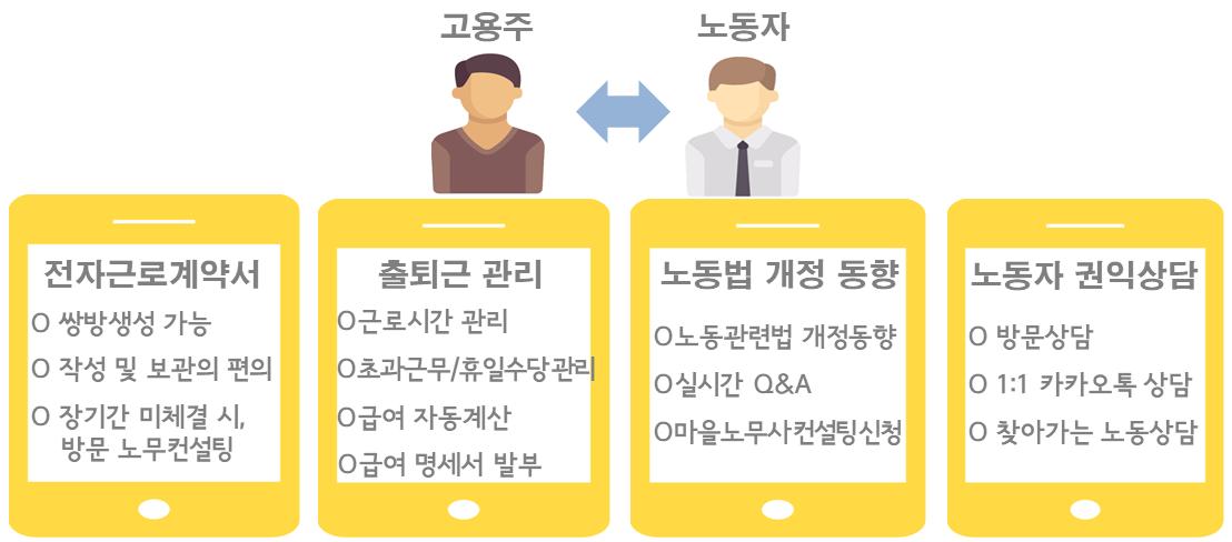 스마트 노무사' 모바일 앱 구상(안)