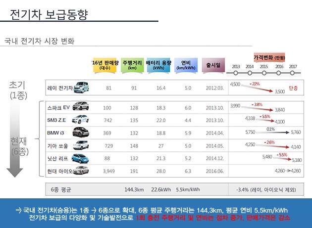 국내 전기차 시장 변화