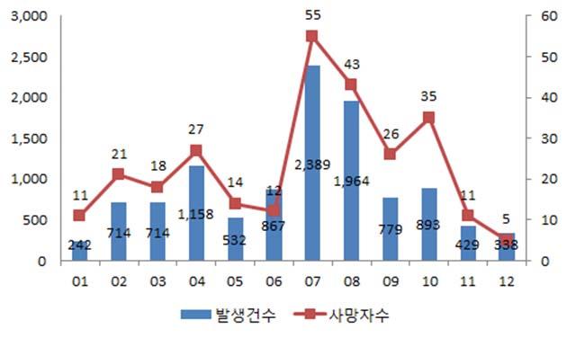 2017년 월별 빗길 교통사고 현황(전국)