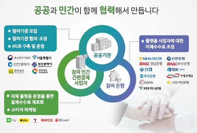 25일 29개 기관이 '소상공인 수수료 부담제로 결제서비스' 도입을 위한 업무협약을 체결했다
