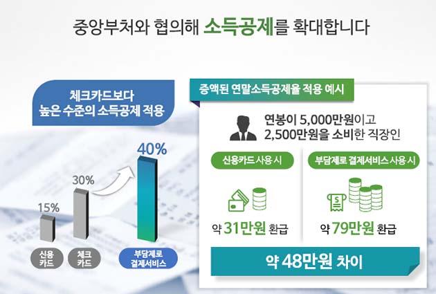서울시는 정부와 협의해 소득공제율 최고수준인 40% 적용하는 등 다양한 혜택을 마련할 계획이다.