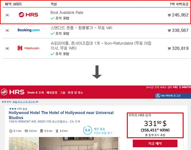 해외호텔 예약 비교사이트 예시. 광고금액(245,952원)과 결제금액(356,451원) 차이가 44.9%