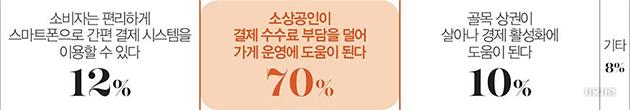 서울페이를 도입하면 어떤 점이 좋아질까요?