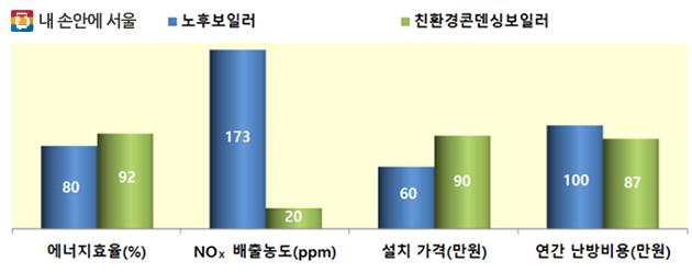 노후보일러 친환경콘덴싱 보일러 비교 그래프(항목: 에너지효율, NOx배출농도, 설치가격, 연간난방비용