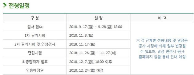 서울주택도시공사 2018하반기 신입사원 채용 일정