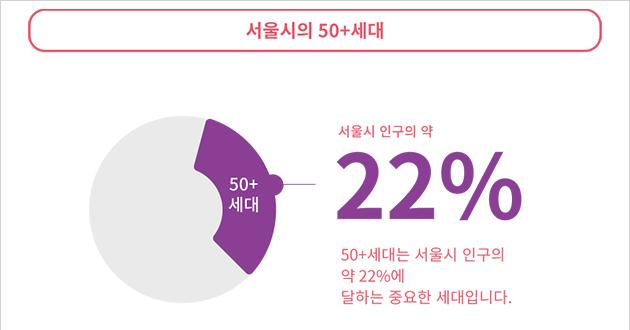 50+세대는 서울시 인구의 약 22%에 달하는 중요한 세대이다