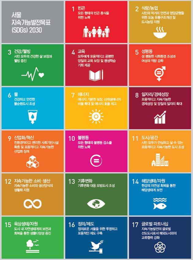 서울 지속가능발전목표(SDGs) 2030 1. 빈곤 : 모든형태의 빈곤 종식을 위한 노력 2. 식량/농업 : 시민의 먹거리 안전과 영양균형을 위한 도농 유통구조개선 및 도시농업지원 3. 건강/웰빙 : 시민 모두의 건강한 삶 보장과 웰빙 증진 4. 교육 : 모두에게 포용적이고 공평한 양질의 교육 보장 및 평생학습 기회 제공 5. 성평등 : 성평등한 사회환경 조성과 여성의 역량 강화 6. 물 : 건강하고 안전한 물순환도시 조성 7. 에너지 : 에너지 기본권 보장, 신재생에너지 비율 확대 및 에너지 효율 제고 8. 일자리/경제성장 : 포용적이고 지속가능한 경제성장 및 양질의 일자리 확대 9. 산업화/혁신 : 친환경적이고 편리한 사회기반시설 확충 및 포용적이고 지속가능한 산업화 장려 10. 불평등 : 모든 형태의 불평등 감소를 위한 노력 11. 도시/공간 : 시민 모두가 안심하고 살 수 있는 포용적이고 지속가능한 도시 조성 12. 지속가능한 소비·생산 : 지속가능한 소비와 생산양식의 생활화 지원 13. 기후변화 : 기후변화 대응 모범도시 조성 14. 해양생태/자원 : 한강의 자연성 회복을 통한 해양생태계 보전 15. 육상생태/자원 : 도시 내 자연생태계의 보전과 회복을 통한 생물다양성 증진 16. 정의/제도 : 정의로운 서울을 위한 투명하고 포용적인 제도 구축 17. 글로벌 파트너십 : 지속간으발전의 글로벌 선도도시로서 해외도시와의 교류협력 강화