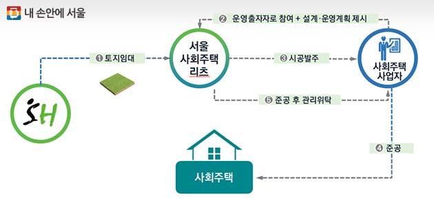 '서울사회주택리츠' 사업 구조