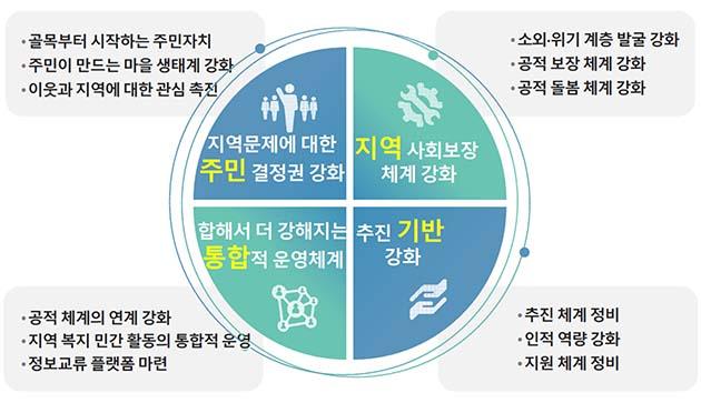 1. 지역문제에 대한 주민 결정권 강화(골목부터 시작하는 주민자치, 주민이 만드는 마을 생태계 강화, 이웃과 지역에 대한 관심 촉진) 2. 지역 사회보장 체계 강화(소외·위기 계층 발굴 강화, 공적 보장 체계 강화, 공적 돌봄 체계 강화) 3. 합해서 더 강해지는 통합적 운영체계(공적 체계의 연계 강화, 지역 복지 민간 활동의 통합적 운영, 정보교류 플랫폼 마련) 4. 추진 기반 강화(추진 체계 정비, 인적 역량 강화, 지원 체계 정비)