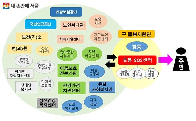 돌봄 SOS센터 : 신청 → 돌봄매니저 방문(72시간내) → 욕구파악 → 맞춤형(긴급, 일반, 일상서비스)지원
