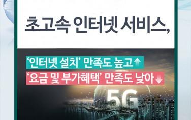 초고속 인터넷 서비스, '인터넷 설치' 만족도 높고↑ '요금 및 부가혜택' 만족도 낮아↓