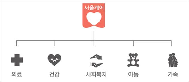 서울케어 의료 건강 사회복지 아동 가족