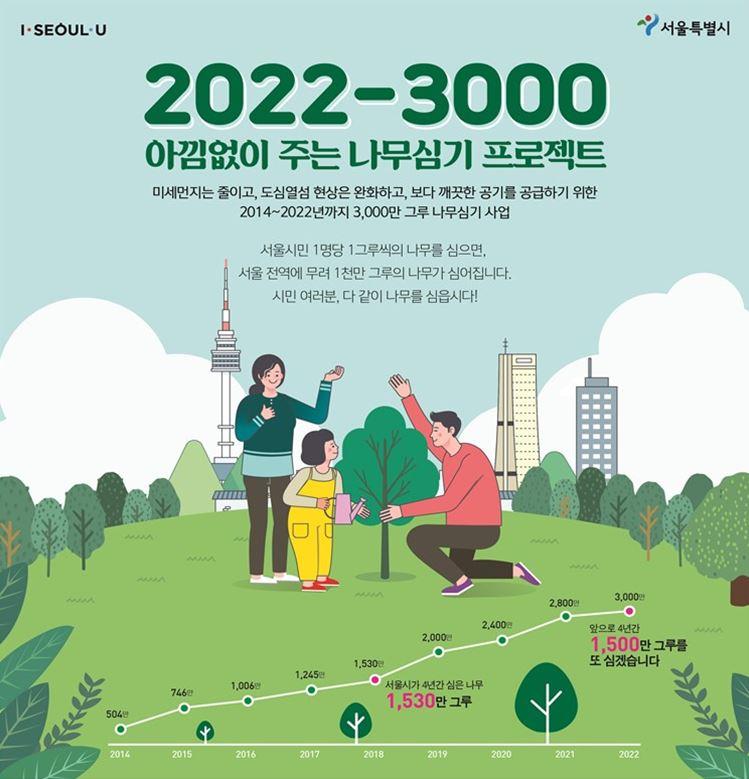 '2022-3000 아낌없이 주는 나무심기 프로젝트' 미세먼지는 줄이고, 도심열섬 현상은 완화하고, 보다 깨끗한 공기를 공급하기 위한 2014~2022년까지 3000만 그루 나무심기 사업 서울시민 1명당 1그루씩의 나무를 심으면, 서울전역에 무려 1천만 그루의 나무가 심어집니다. 시민 여러분, 다 같이 나무를 심읍시다!