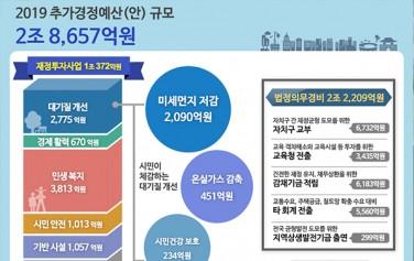 서울시가 2조 8,657억 원의 '2019년 제1회 추가경정예산(안)'을 편성했다